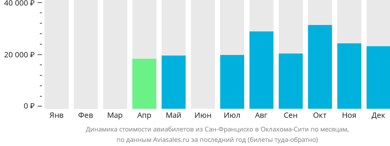 Динамика стоимости авиабилетов из Сан-Франциско в Оклахома-Сити по месяцам