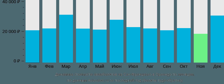 Динамика стоимости авиабилетов из Сан-Франциско в Орландо по месяцам