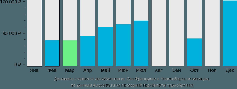 Динамика стоимости авиабилетов из Сан-Франциско в Новосибирск по месяцам