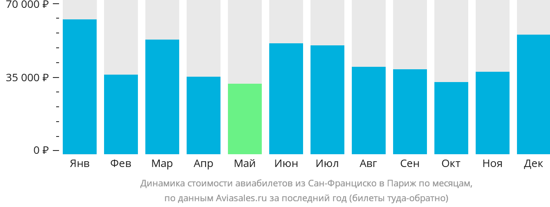 Динамика стоимости авиабилетов из Сан-Франциско в Париж по месяцам
