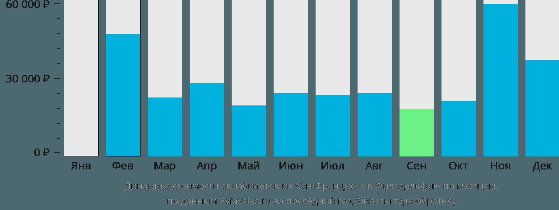 Динамика стоимости авиабилетов из Сан-Франциско в Филадельфию по месяцам