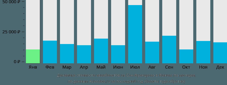Динамика стоимости авиабилетов из Сан-Франциско в Финикс по месяцам
