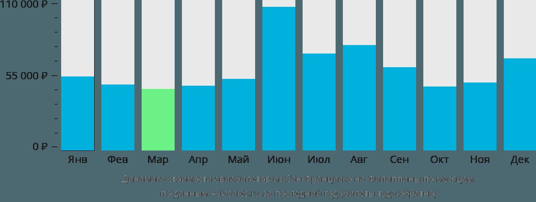 Динамика стоимости авиабилетов из Сан-Франциско на Филиппины по месяцам