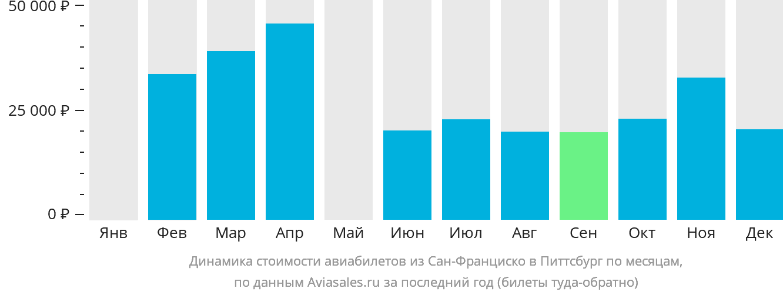Динамика стоимости авиабилетов из Сан-Франциско в Питтсбург по месяцам
