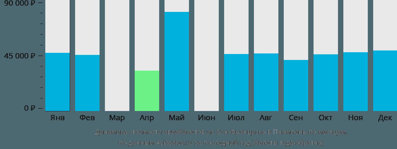 Динамика стоимости авиабилетов из Сан-Франциско в Пномпень по месяцам