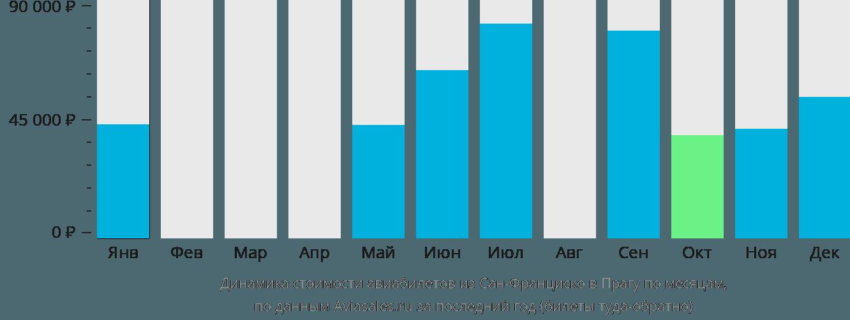 Динамика стоимости авиабилетов из Сан-Франциско в Прагу по месяцам