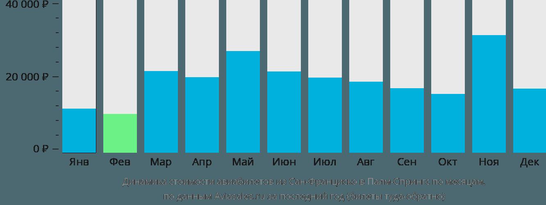 Динамика стоимости авиабилетов из Сан-Франциско в Палм-Спрингс по месяцам