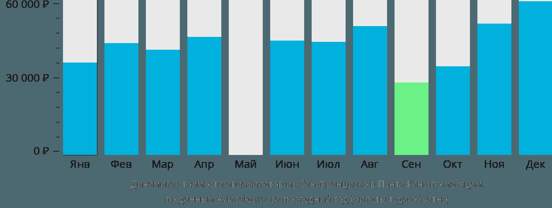 Динамика стоимости авиабилетов из Сан-Франциско в Пунта-Кану по месяцам