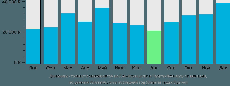 Динамика стоимости авиабилетов из Сан-Франциско в Пуэрто-Вальярту по месяцам