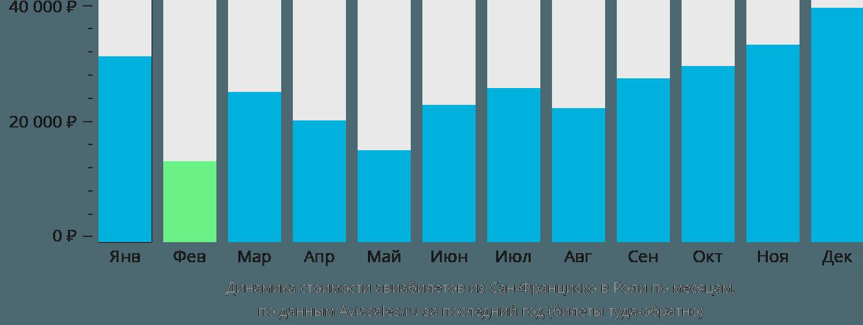 Динамика стоимости авиабилетов из Сан-Франциско в Роли по месяцам
