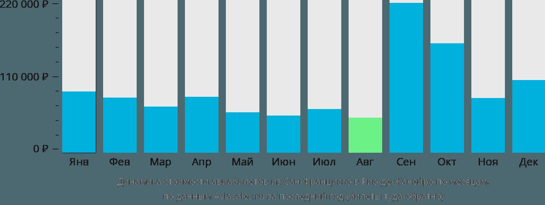 Динамика стоимости авиабилетов из Сан-Франциско в Рио-де-Жанейро по месяцам