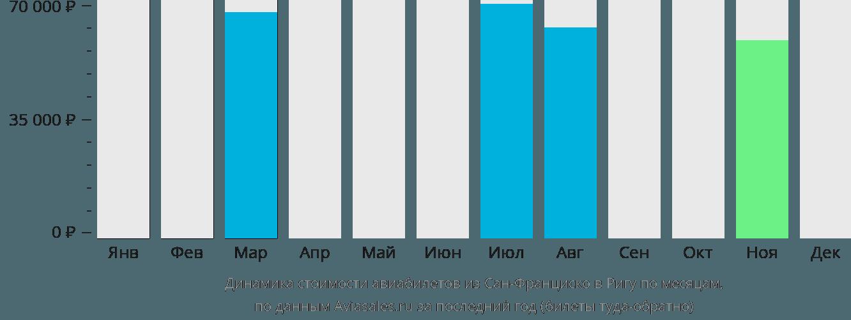 Динамика стоимости авиабилетов из Сан-Франциско в Ригу по месяцам