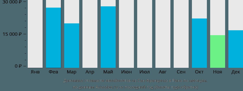 Динамика стоимости авиабилетов из Сан-Франциско в Рино по месяцам