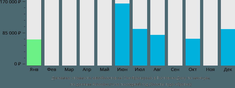 Динамика стоимости авиабилетов из Сан-Франциско в Ростов-на-Дону по месяцам