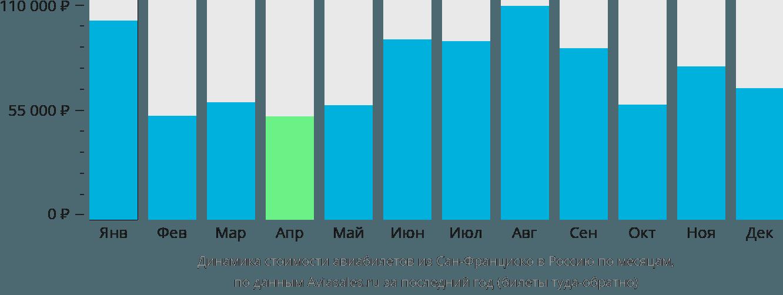 Динамика стоимости авиабилетов из Сан-Франциско в Россию по месяцам