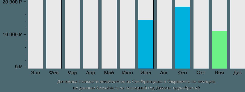 Динамика стоимости авиабилетов из Сан-Франциско в Сакраменто по месяцам