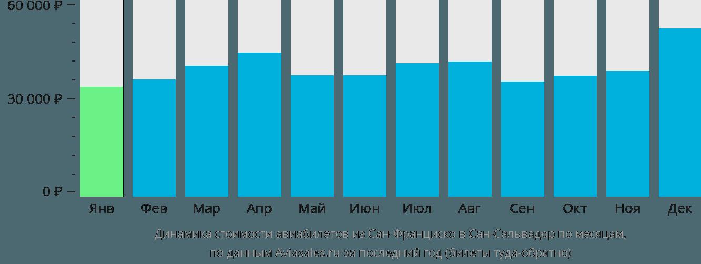 Динамика стоимости авиабилетов из Сан-Франциско в Сан-Сальвадор по месяцам