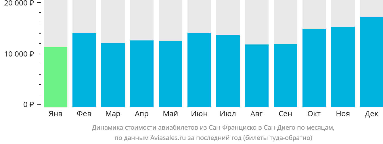 Динамика стоимости авиабилетов из Сан-Франциско в Сан-Диего по месяцам