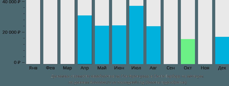 Динамика стоимости авиабилетов из Сан-Франциско в Санта-Барбару по месяцам
