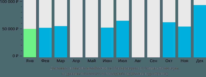 Динамика стоимости авиабилетов из Сан-Франциско в Сантьяго по месяцам