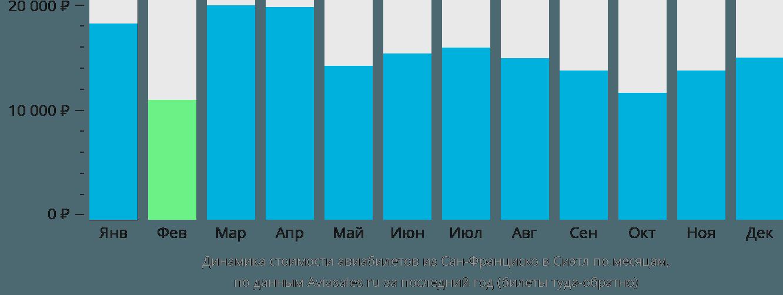 Динамика стоимости авиабилетов из Сан-Франциско в Сиэтл по месяцам