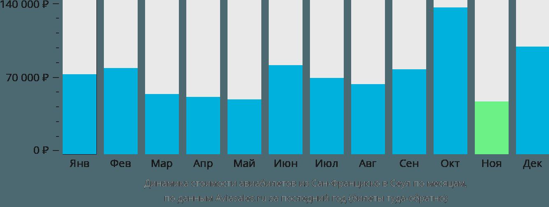Динамика стоимости авиабилетов из Сан-Франциско в Сеул по месяцам