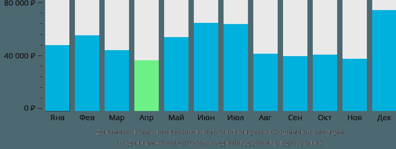 Динамика стоимости авиабилетов из Сан-Франциско в Хошимин по месяцам
