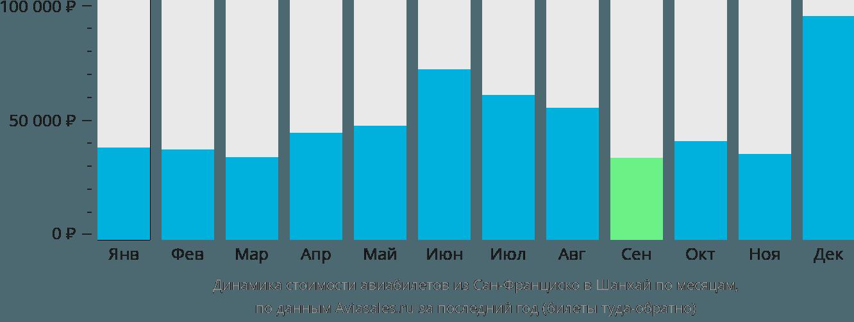Динамика стоимости авиабилетов из Сан-Франциско в Шанхай по месяцам