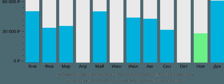 Динамика стоимости авиабилетов из Сан-Франциско в Шэньян по месяцам