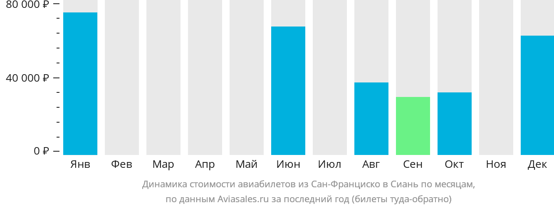 Динамика стоимости авиабилетов из Сан-Франциско в Сиань по месяцам