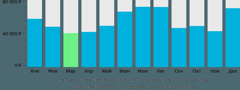 Динамика стоимости авиабилетов из Сан-Франциско в Сингапур по месяцам