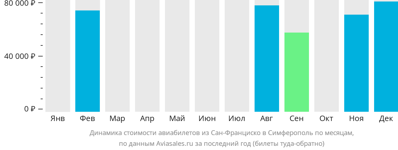 Динамика стоимости авиабилетов из Сан-Франциско в Симферополь по месяцам
