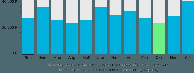 Динамика стоимости авиабилетов из Сан-Франциско в Сан-Хосе по месяцам