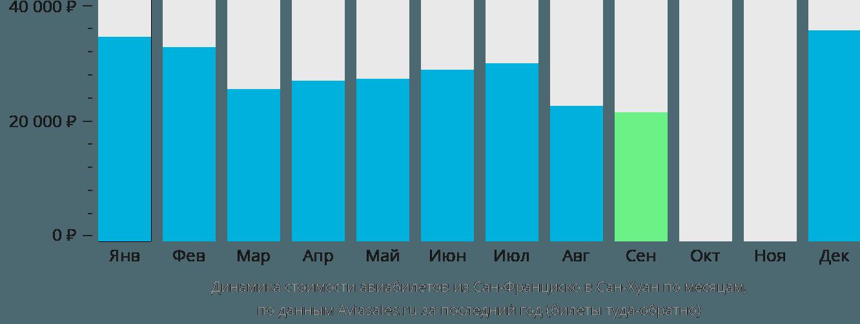 Динамика стоимости авиабилетов из Сан-Франциско в Сан-Хуан по месяцам