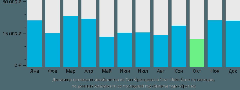 Динамика стоимости авиабилетов из Сан-Франциско в Солт-Лейк-Сити по месяцам