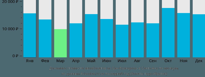 Динамика стоимости авиабилетов из Сан-Франциско в Санта-Ану по месяцам