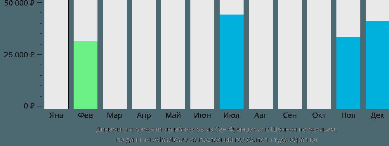 Динамика стоимости авиабилетов из Сан-Франциско в Шеннон по месяцам