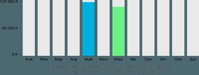 Динамика стоимости авиабилетов из Сан-Франциско в Сайпан по месяцам