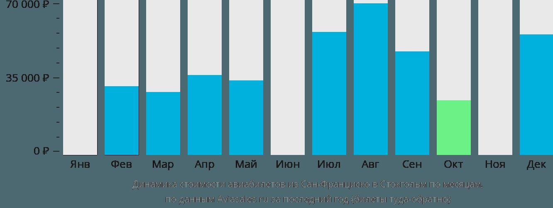 Динамика стоимости авиабилетов из Сан-Франциско в Стокгольм по месяцам