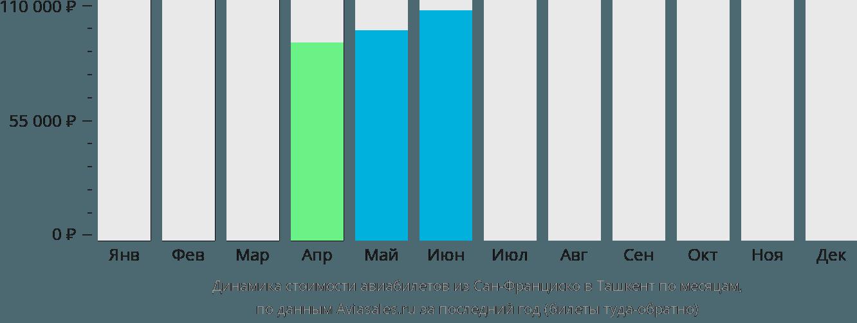 Динамика стоимости авиабилетов из Сан-Франциско в Ташкент по месяцам