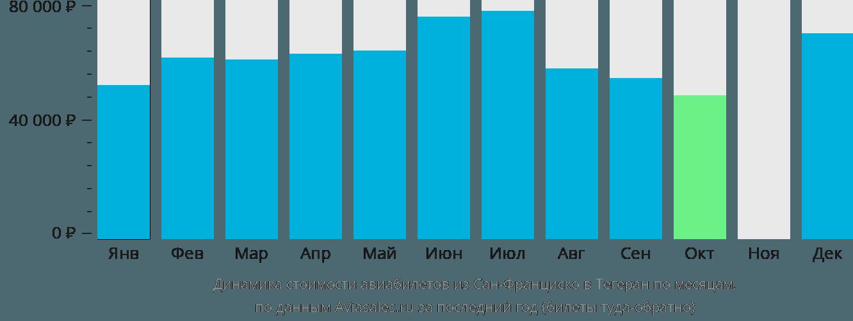 Динамика стоимости авиабилетов из Сан-Франциско в Тегеран по месяцам
