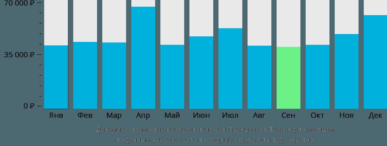 Динамика стоимости авиабилетов из Сан-Франциско в Таиланд по месяцам