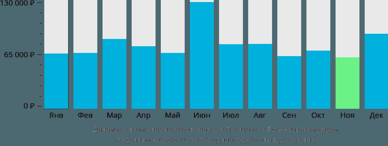 Динамика стоимости авиабилетов из Сан-Франциско в Тель-Авив по месяцам