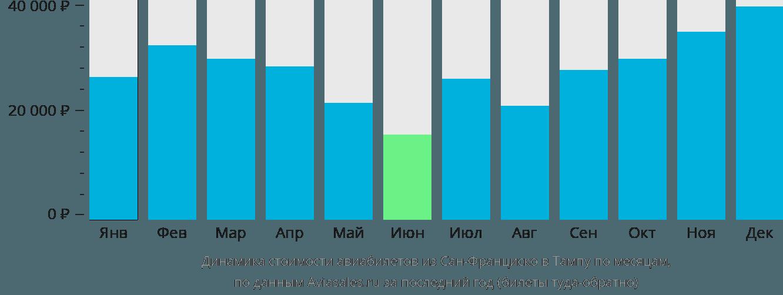 Динамика стоимости авиабилетов из Сан-Франциско в Тампу по месяцам