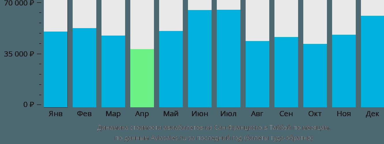 Динамика стоимости авиабилетов из Сан-Франциско в Тайбэй по месяцам