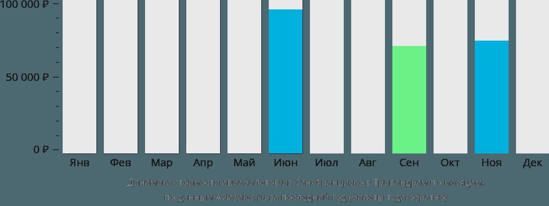 Динамика стоимости авиабилетов из Сан-Франциско в Тривандрам по месяцам