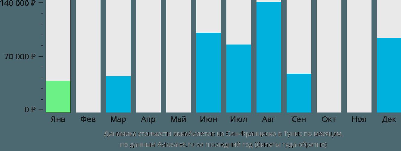 Динамика стоимости авиабилетов из Сан-Франциско в Тунис по месяцам