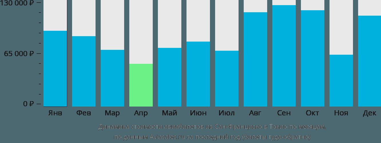 Динамика стоимости авиабилетов из Сан-Франциско в Токио по месяцам