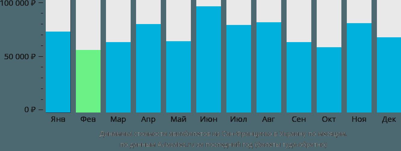 Динамика стоимости авиабилетов из Сан-Франциско в Украину по месяцам