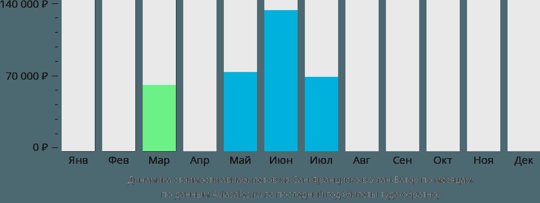 Динамика стоимости авиабилетов из Сан-Франциско в Улан-Батор по месяцам